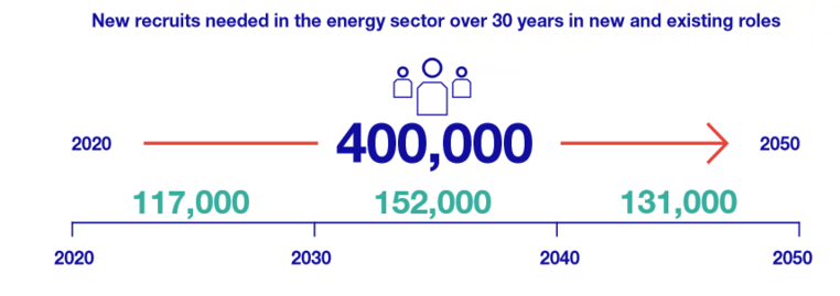 400,000 new recruits needed for National Grid zero carbon workforce