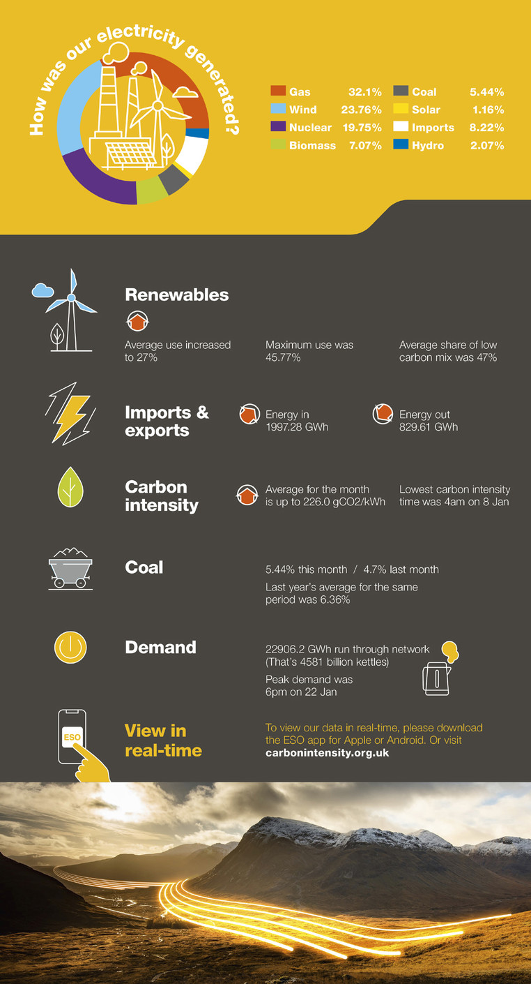 Infographic of 'Britain's Electricity Explained: January 2020'