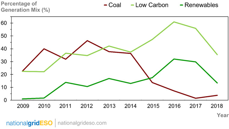 Graph showing percentage of generation mix between coal, low carbon and renewables over Christmas from 2009 to 2018 - used for the National Grid story 'The Christmas 'energy effect' revealed'