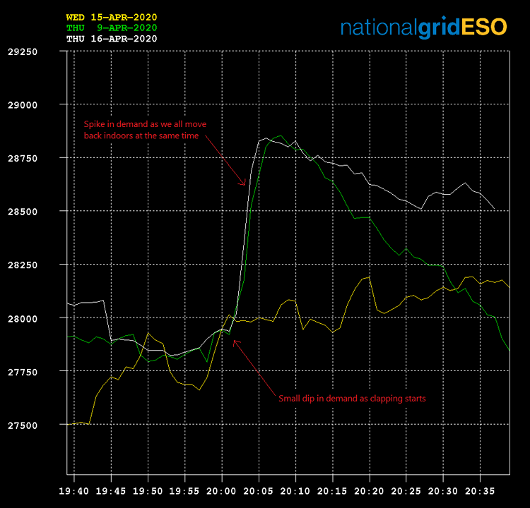 National Grid ESO graph of electricity demand pickup following COVID-19 'clapping for carers'