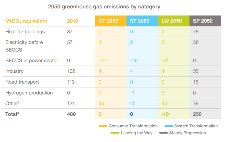 Table from ESO's FES 2020 showing 2050 greenhouse gas emissions by category