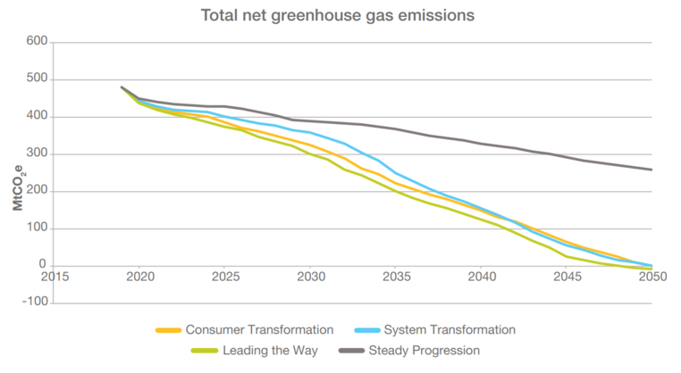 Graph from ESO's FES 2020 showing total net greenhouse gas emissions