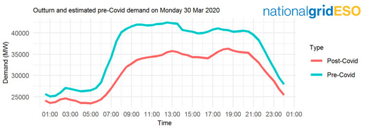 National Grid ESO graph of electricity daytime demand patterns during COVID-19 lockdown