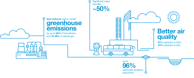 A blue and white infographic showing the benefits of electric vehicles for the gas transmission network