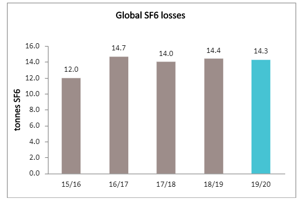 Global SF6 losses graph 1