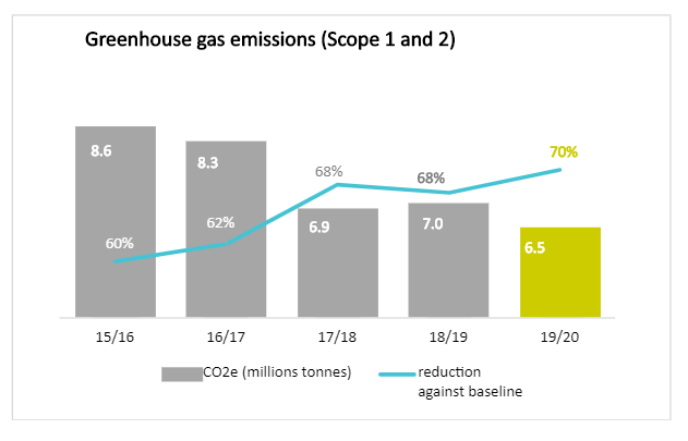 Greenhouse emissions - graph 1
