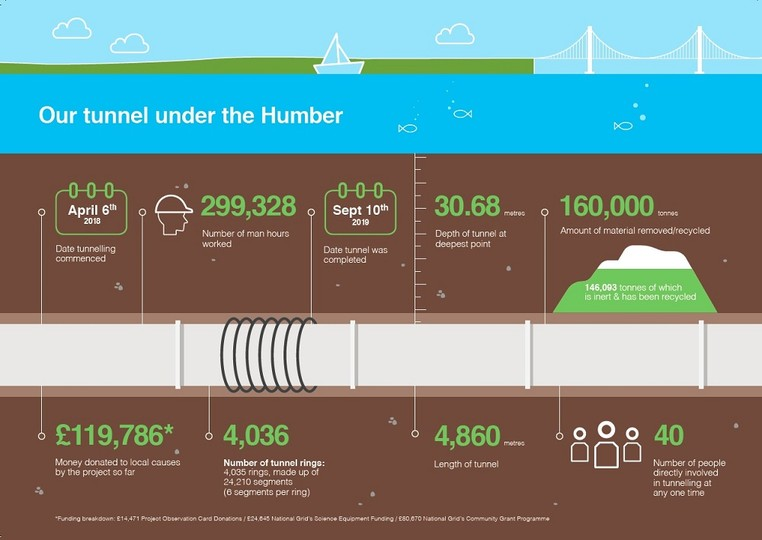 Infographic of 'Our tunnel under the Humber - used in the National Grid story 'Celebrating the completion of the Humber Tunnel'