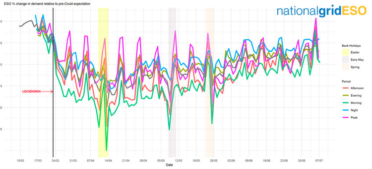 National Grid ESO graph of COVID-19 lockdown electricity demand over time