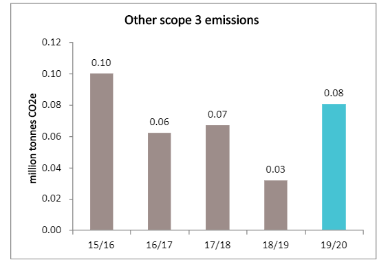 Other scope emissions graph 2