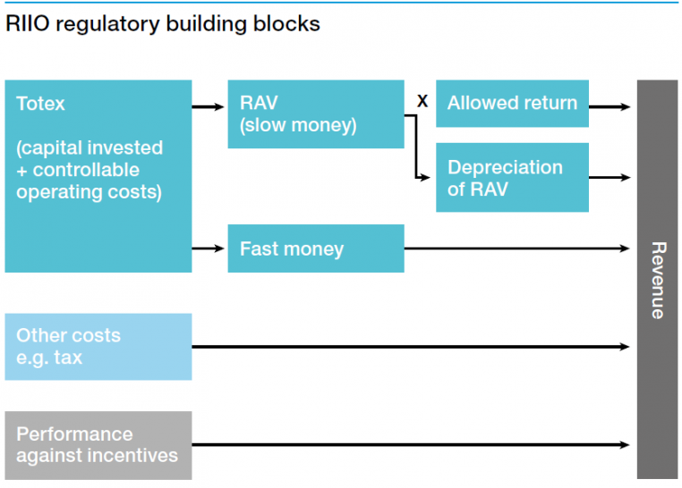 Chart of RIIO regulator building blocks