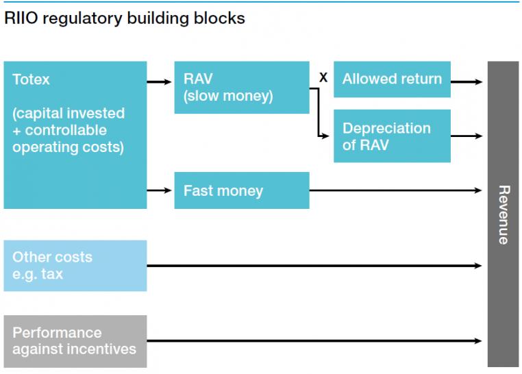 Chart of RIIO regulator building blocks