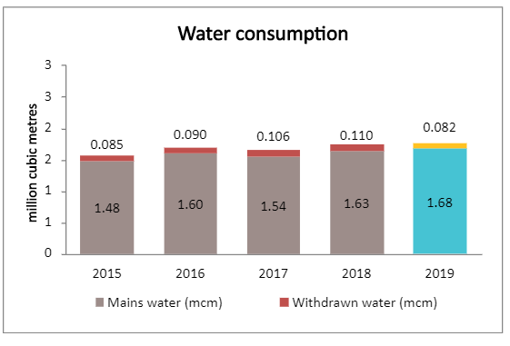 Water consumption graph 1