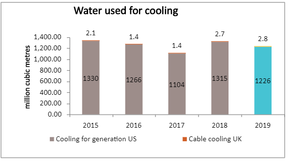Water used for cooling- graph 2