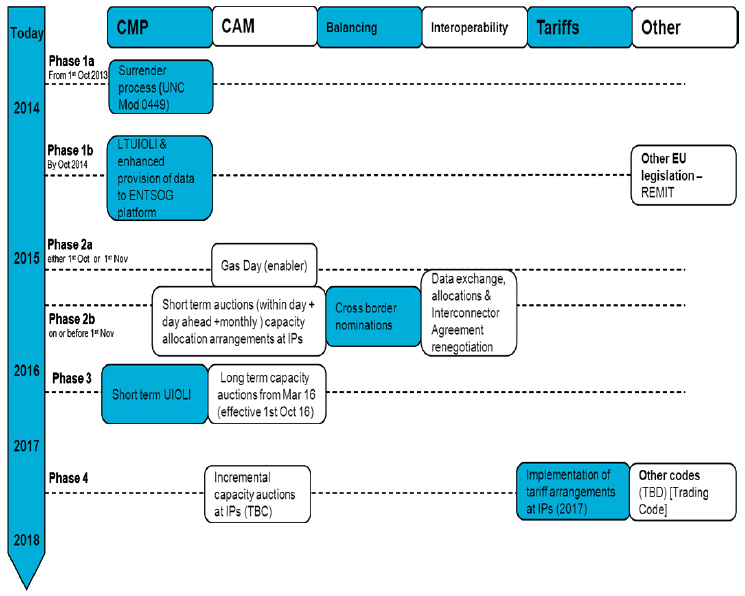A blue and white diagram of EU codes implementation