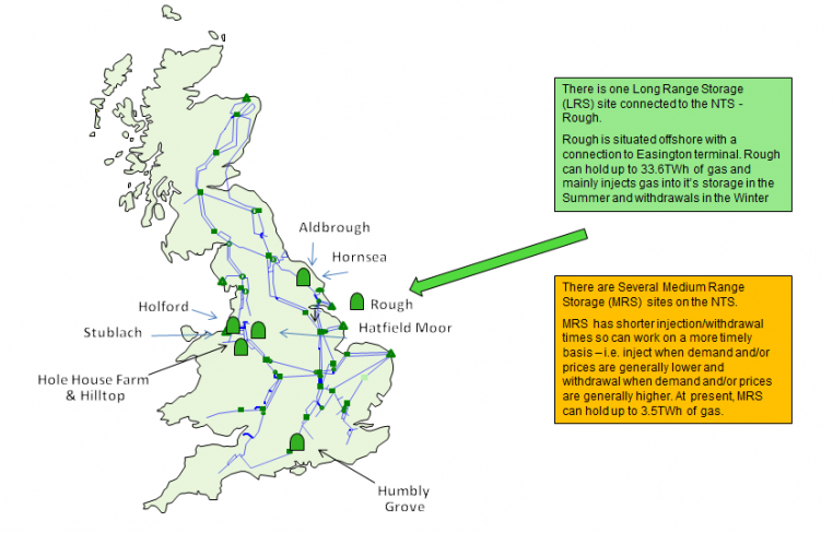 A map of the UK and diagram showing gas storage sites